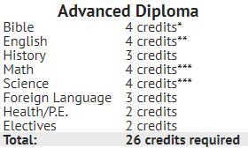Advanced Diploma Credits