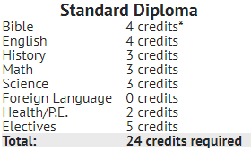 Standard Diploma Credits